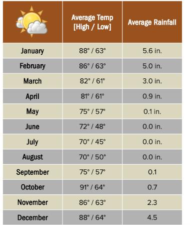 Botswana weather chart